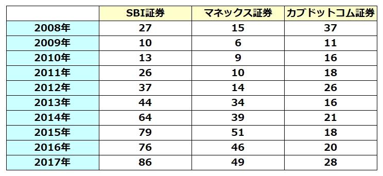 IPO取扱い回数の比較