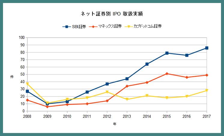 ネット証券のIPO取扱い回数