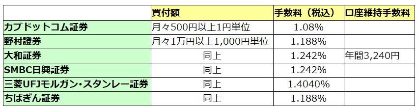 「株式るいとう」の手数料比較