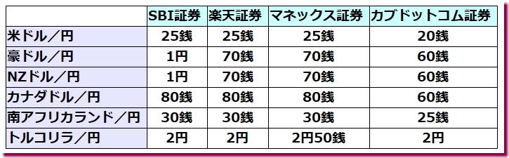 為替手数料の比較